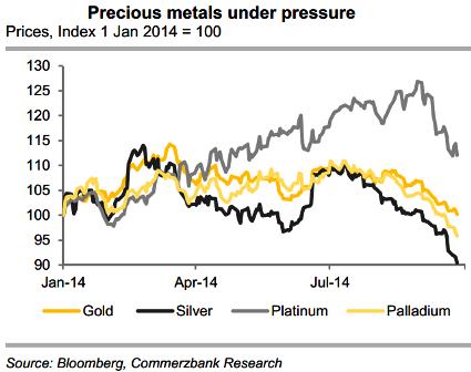 Precious Metals Under Pressure
