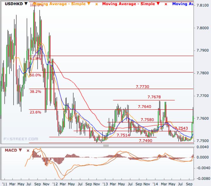 USD/HKD Weekly