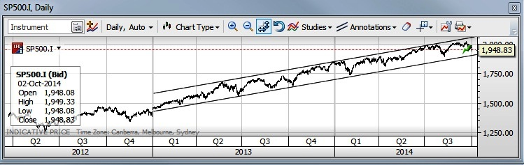S&P 500 Picture