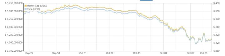 bitcoin price crash fall`