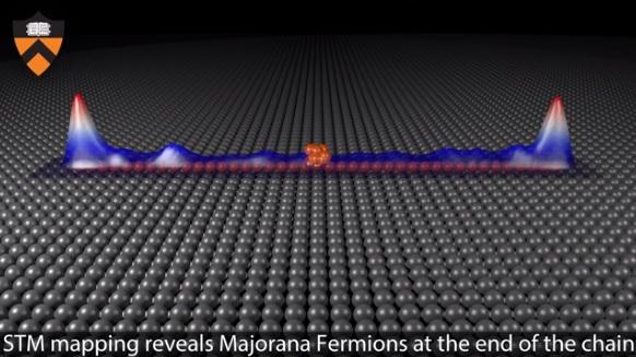 Majorana particle