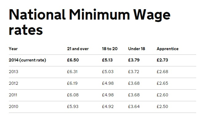 National Minimum Wage Table (NMW)