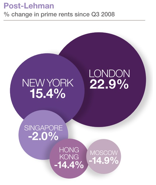 London Prime Rent post Lehman