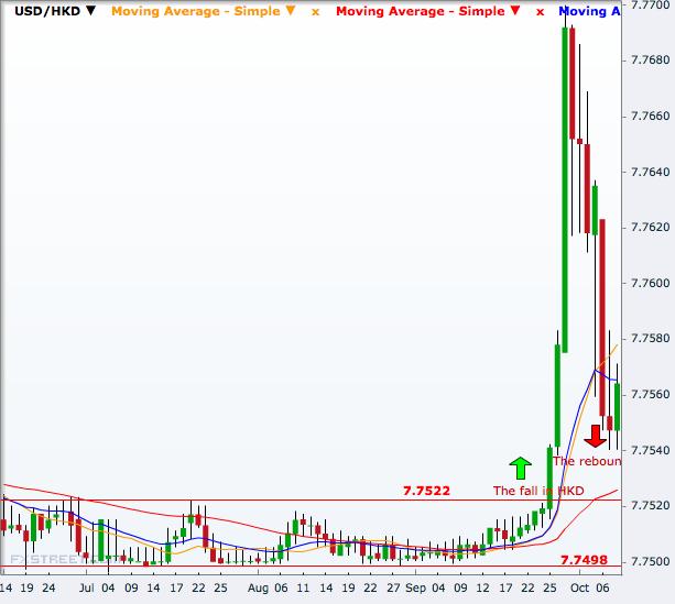 USD/HKD Daily