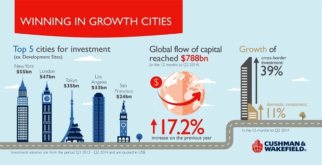 Winning Growth Cities