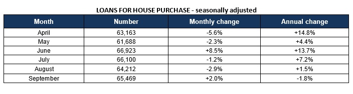 UK house purchase approvals