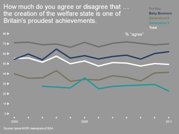 Welfare state - generational pride poll