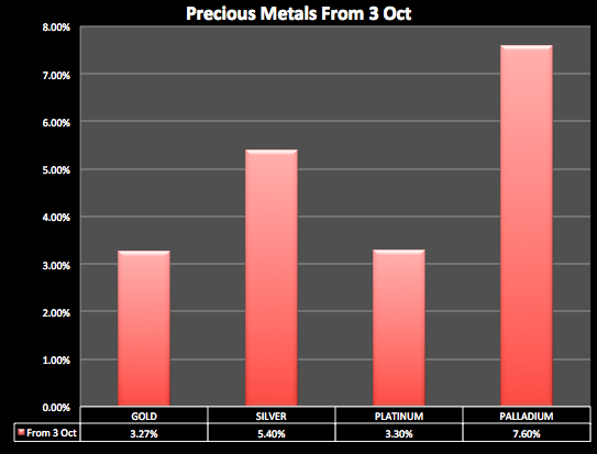 Precious metals since 3 October