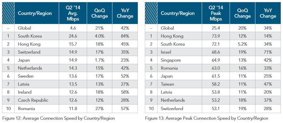 Akamai Q2 2014 - Average broadband speeds