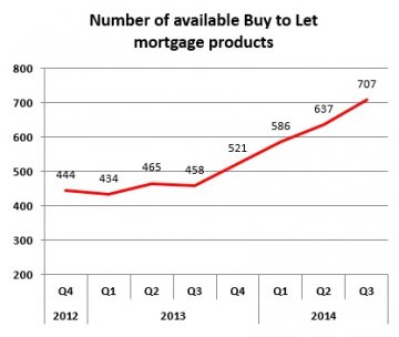 Buy to let mortgage products