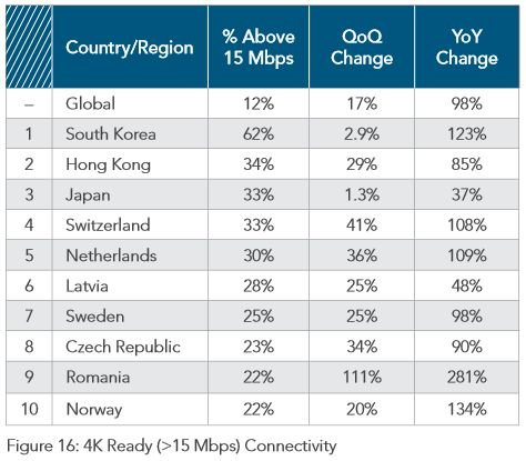 Akamai Q2 2014 - Global broadband speeds above 15Mbps