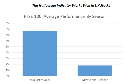 The Halloween Indicator Works Well in UK Stocks
