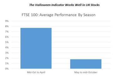 The Halloween Indicator Works Well in UK Stocks