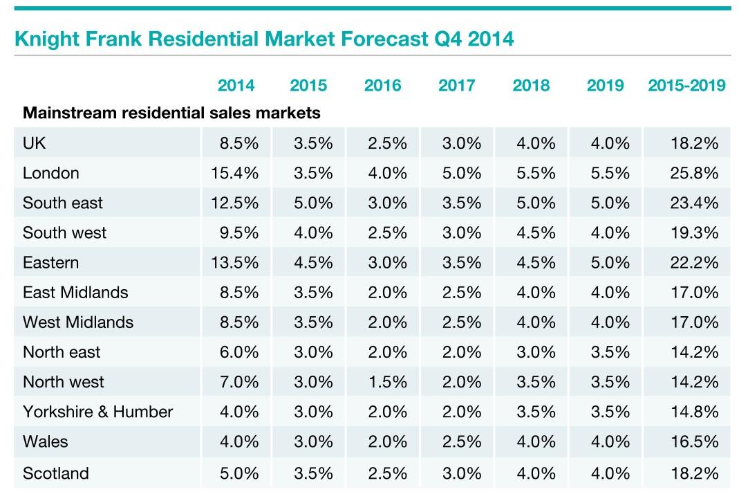 Knight Frank average uk house price rise