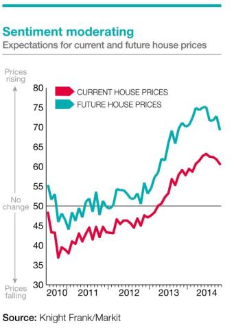 Knight Frank average uk house price rise 2