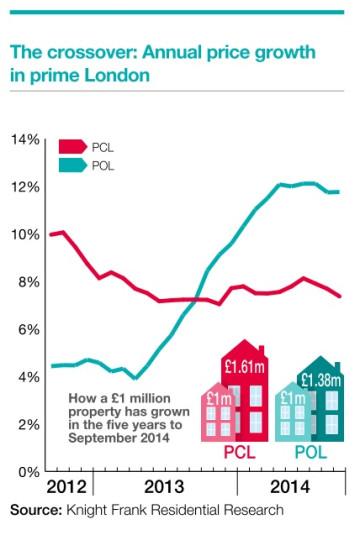 Knight Frank average uk house price rise 3