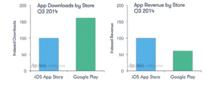 Google Play Exceeds iOS Downloads by 60%