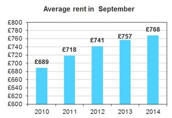Average rent in the UK - LSL