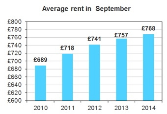Average rent in the UK - LSL