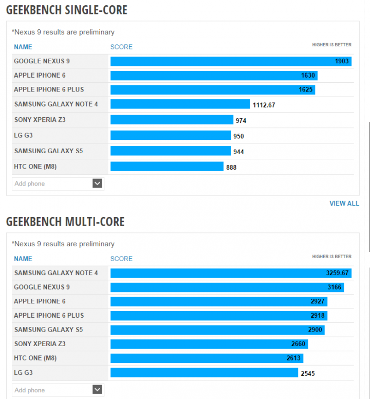 Nexus 9 Outperforms Apple iPhone 6 in GeekBench Test