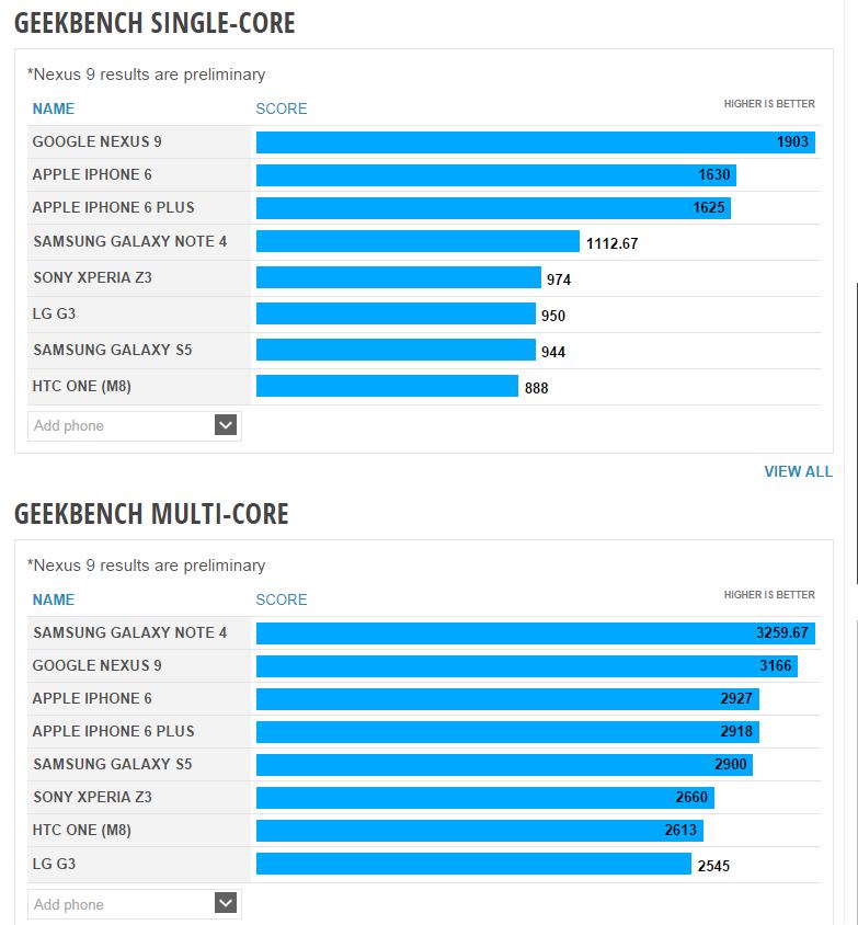 Nexus 9 Outperforms Apple iPhone 6 in GeekBench Test