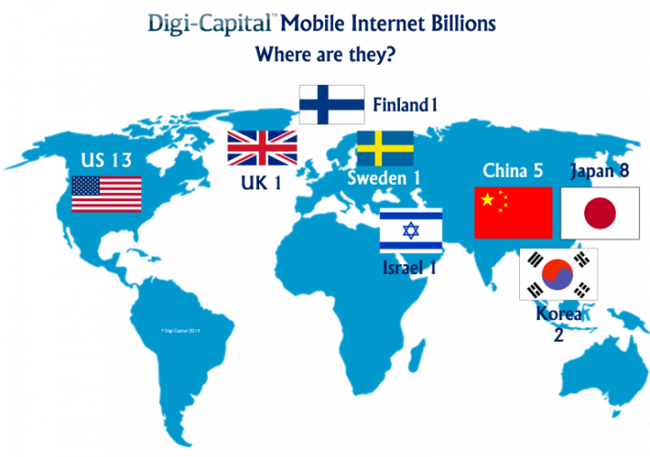 Biggest Mobile Internet Companies in the World Led by