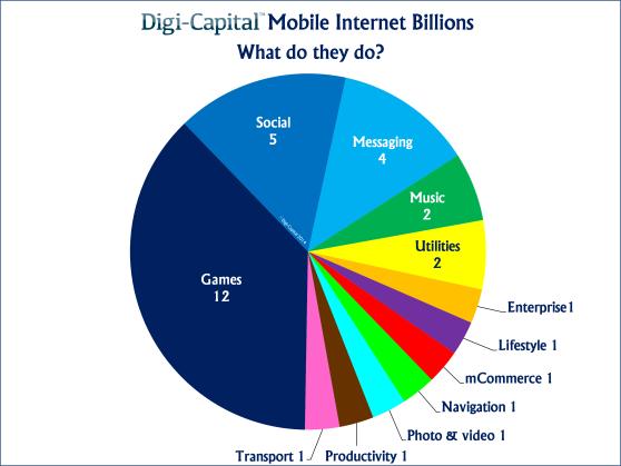 Mobile companies