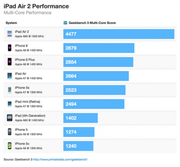 iPAd Air 2 Benchmark Results