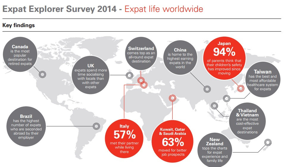 HSBC Explorer Survey