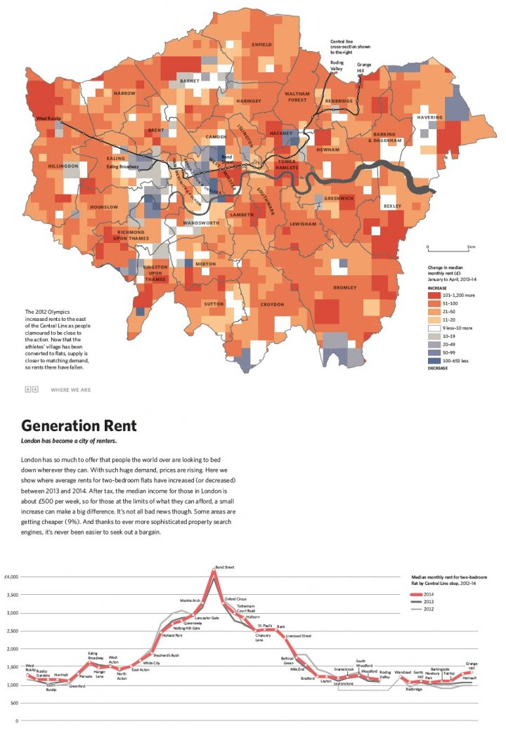 Generation Rent data for London