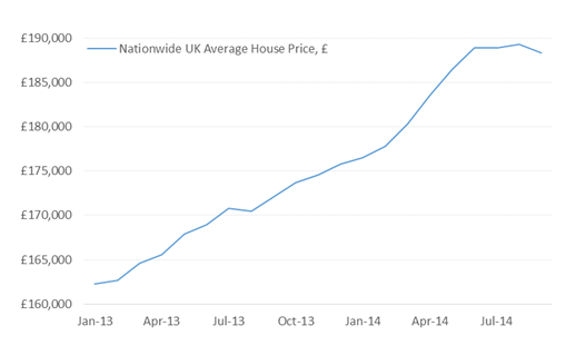 Have UK House Prices Peaked For Now?