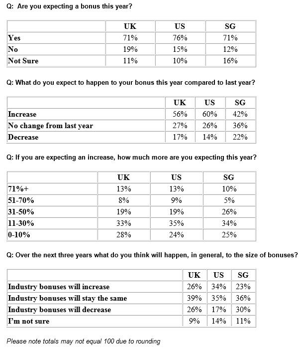 eFinancialCareers Bonus Expectations Survey