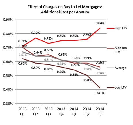 Buy to Let Mortgage Costs Index from Mortgages for Business