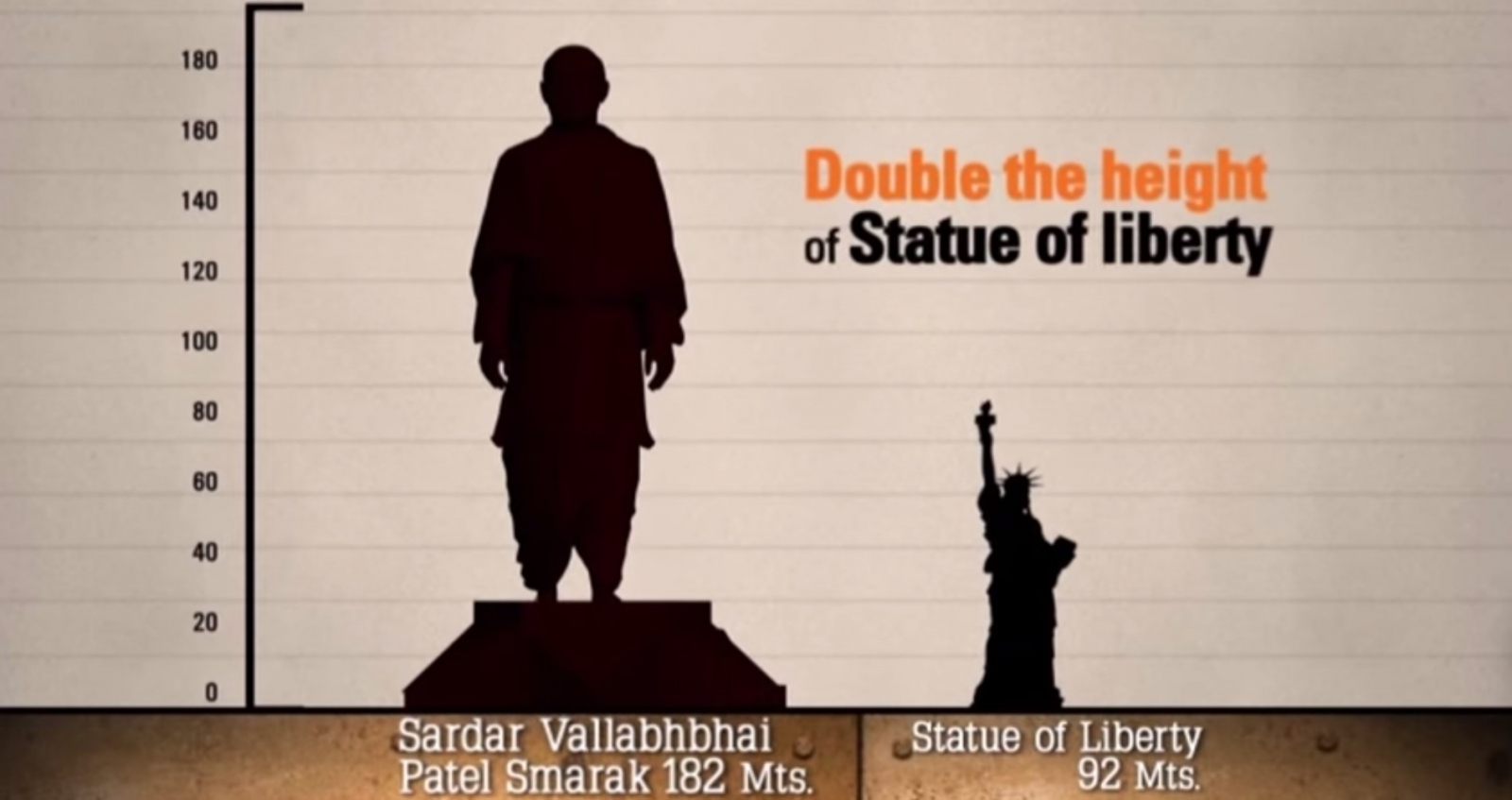 Statue of Liberty Statue of Unity India world tallest statue