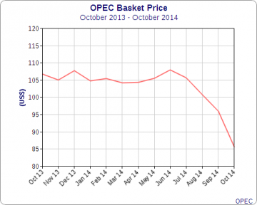 OPEC Oil Basket Price October 2013 to October 2014