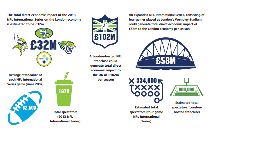 Deloitte's 'Economic Impact of the NFL on London and the UK' report