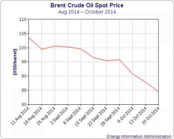 Brent crude oil spot prices Aug-Oct 2014