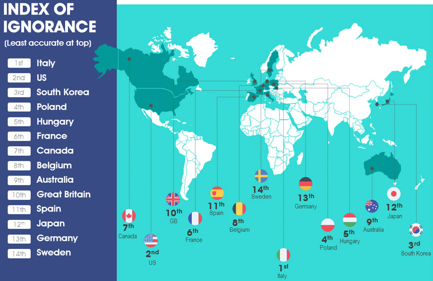 Ignorance Index Reveals Most Uninformed Nations Italy Us And South Korea Top The Oblivious List