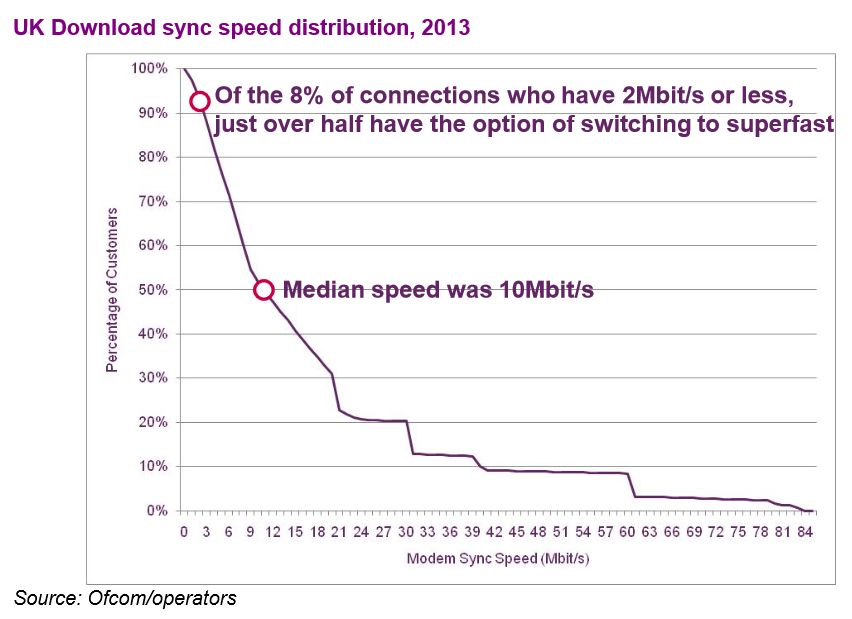 UK download sync speed distribution 2013