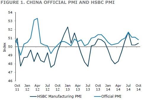 China official PMI vs HSBC PMI