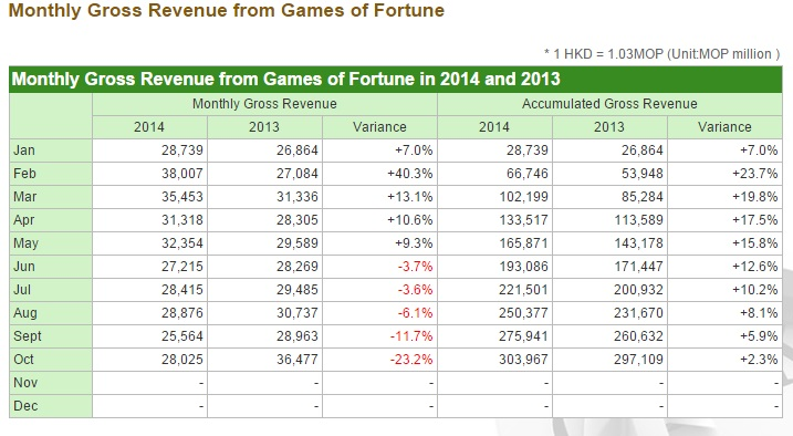 Monthly Gross Revenue from Games of Fortune