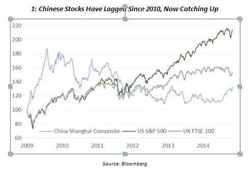 Chinese Stocks have lagged since 2010