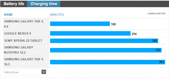Google's Nexus 9 Outruns Rivals in Battery Life Performance and Charging Speed Test