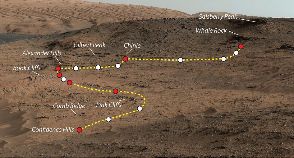 Curiosity Path on Mars