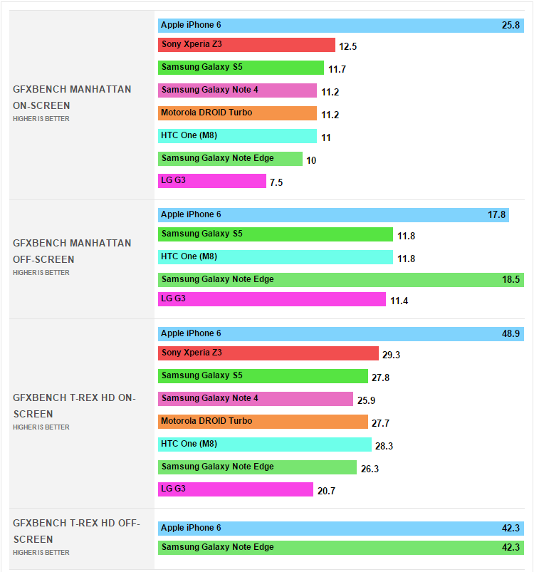 Samsung Galaxy Note Edge Outperforms Note 4 in AnTuTu, Sunspider and GeekBench Benchmarks