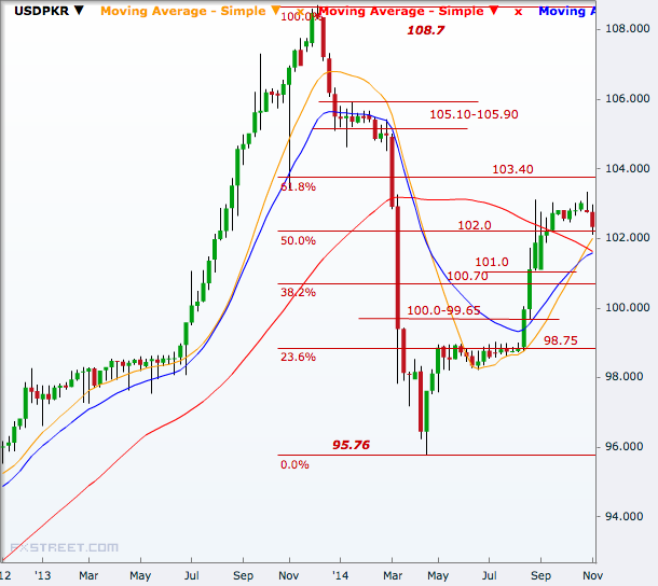USD/PKR