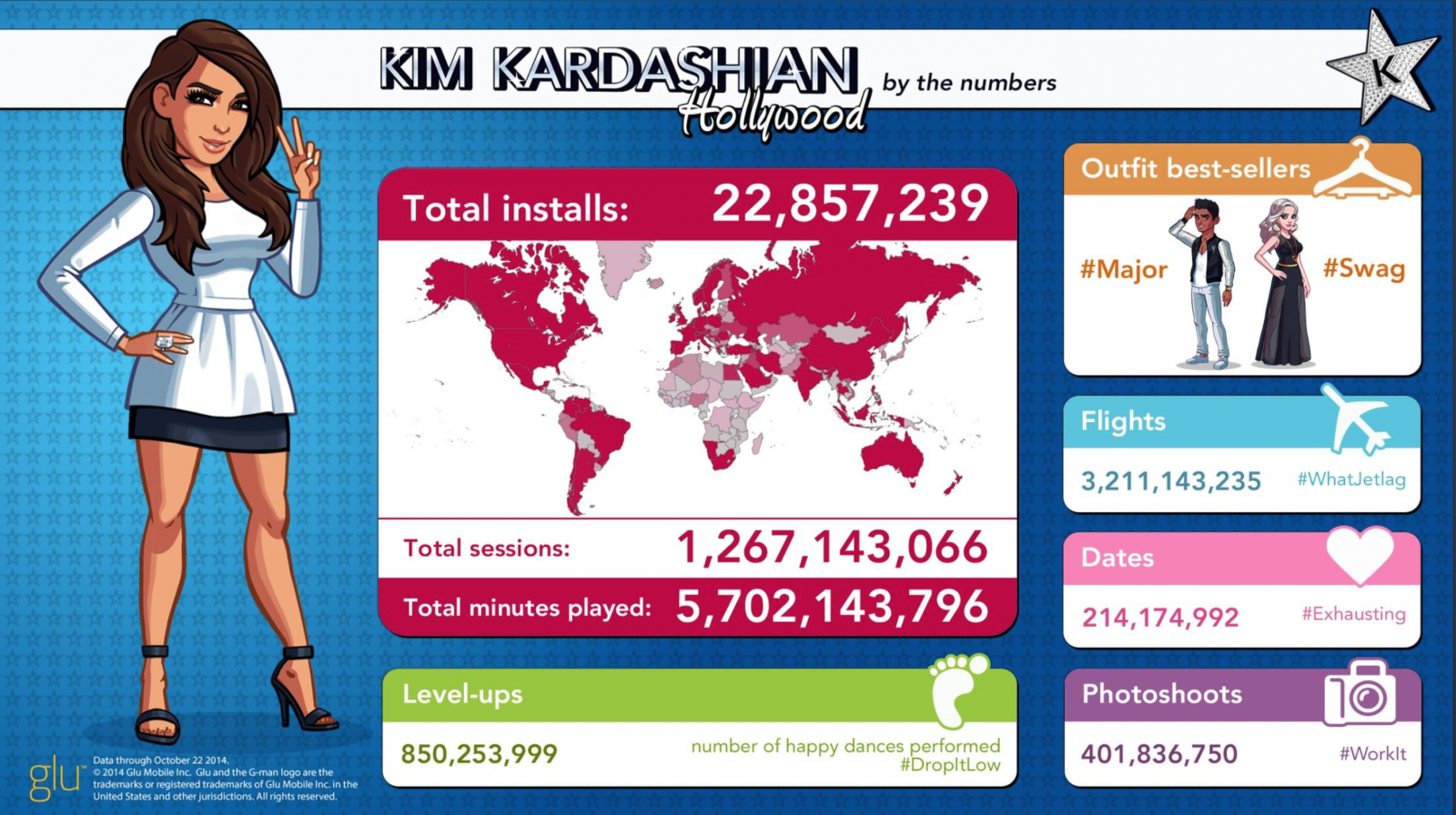 Kim Kardashian Hollywood Game Revenue