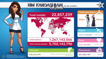 Kim Kardashian Hollywood Game Revenue