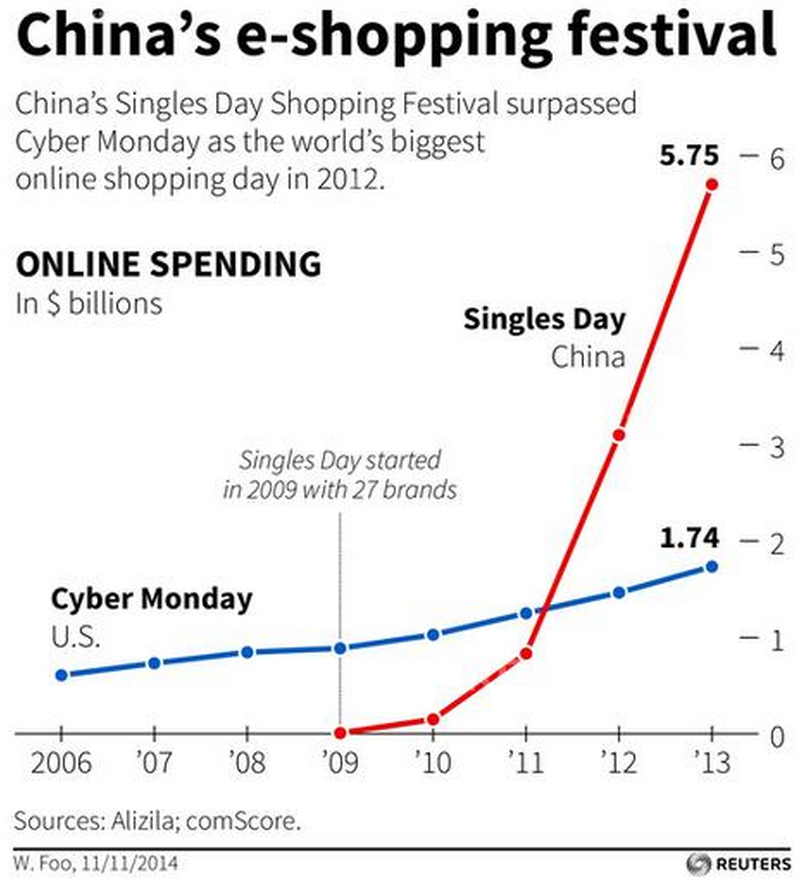 Singles Day vs Cyber Monday Revenue