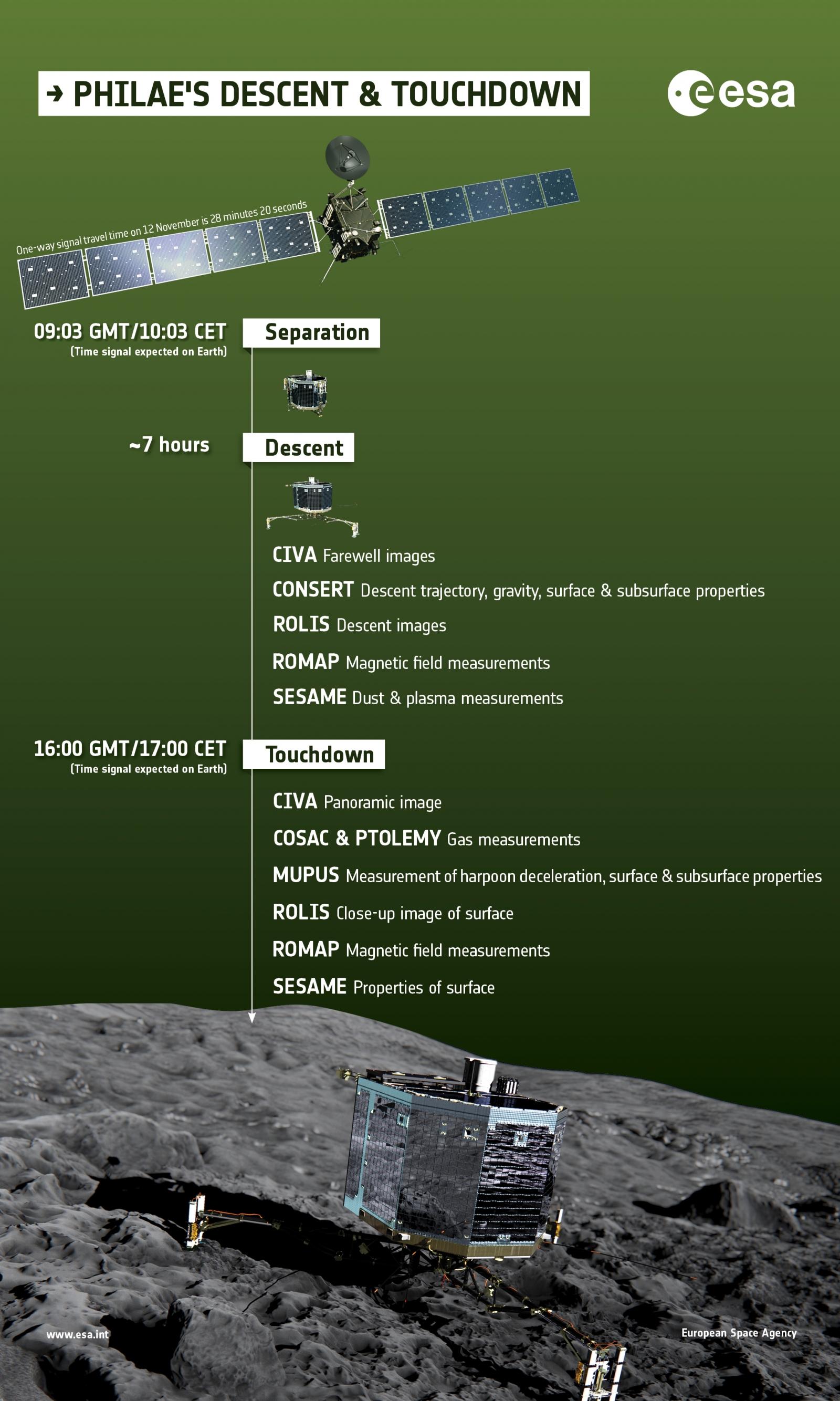 rosetta comet landing timeline